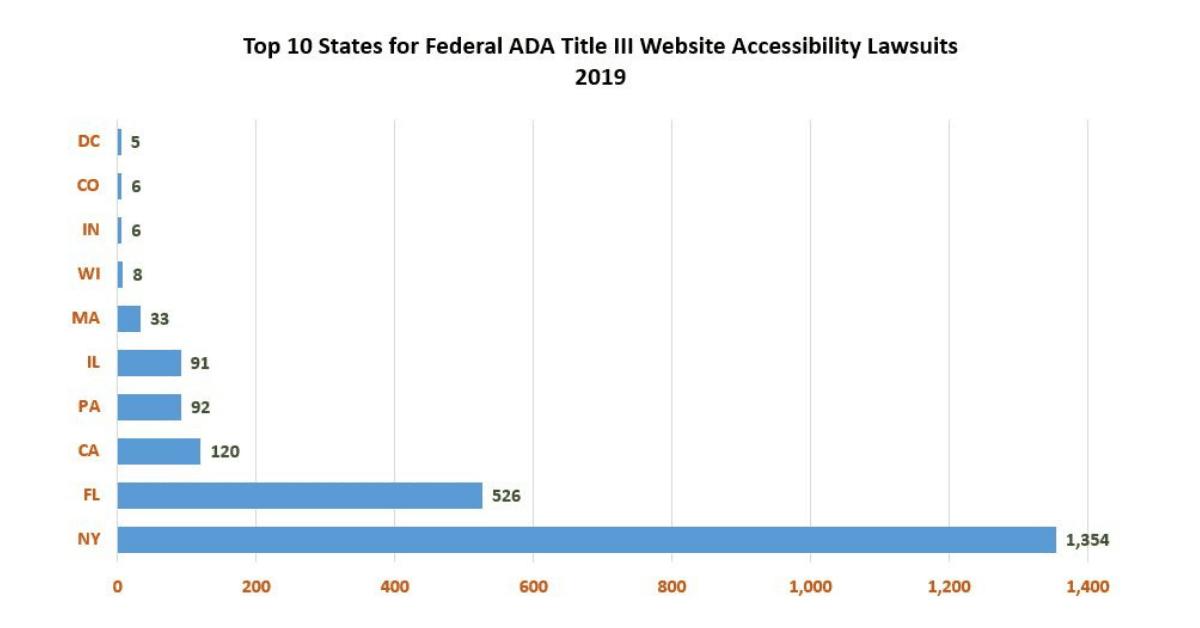 Website ADA Compliance Lawsuits
